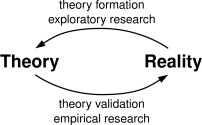Theory-Reality